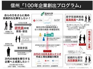 信州100年企業創出プログラムの概念図