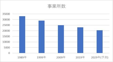 国内板金加工業の事業所数の推移を表した棒グラフ