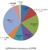 金属3Dプリンター市場について分析した円グラフ