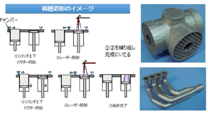 金属3Dプリンターの造形シーン_ラティス構造_中空化_一体化に関する説明