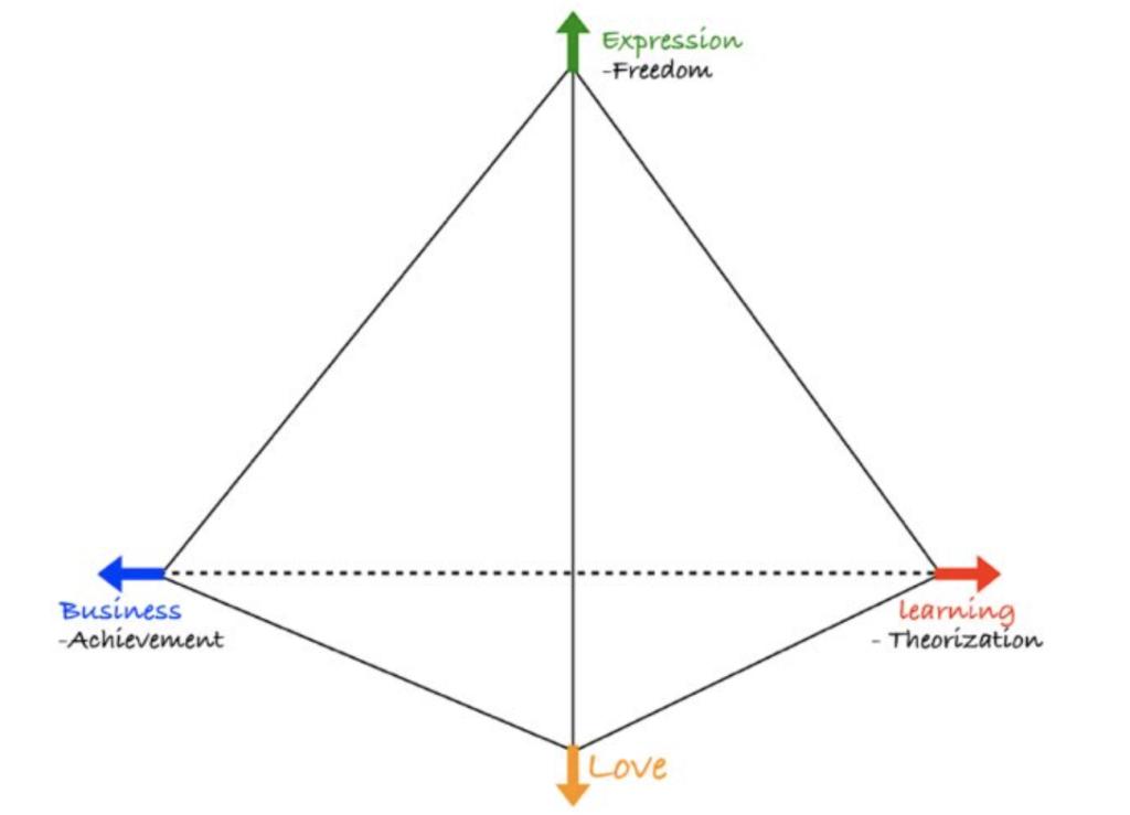 価値観を表現した概念図